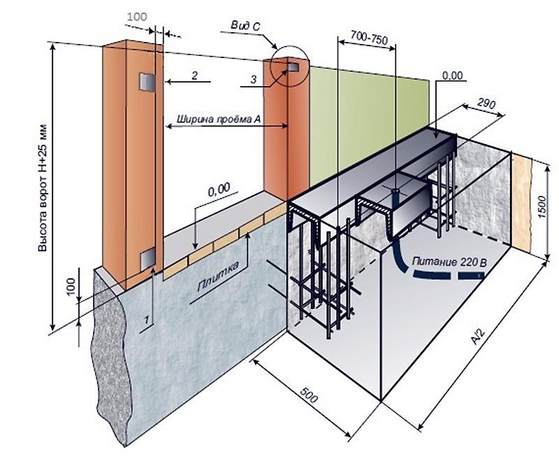 схема закладных для откатных ворот