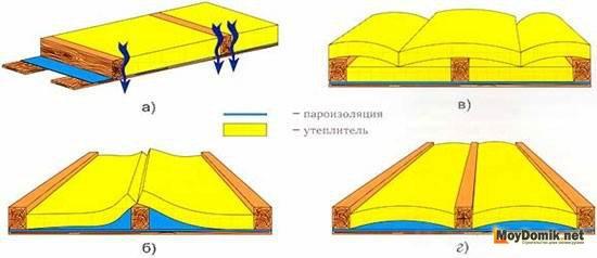 Доме в пароизоляция деревянном какой для лучше стен