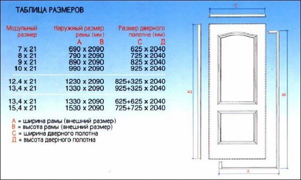 стандартный размер межкомнатной двери размеры стандартных